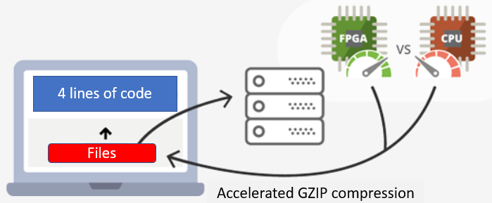 25x faster GZIP compression using 4 lines of code | Portal